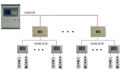 防火门监控系统设备有哪些?